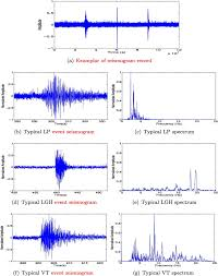 Vermont which seismic waves travel most rapidly images Feature selection of seismic waveforms for long period event jpg