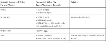 Video Format Za Android | best video formats supported by android tablets and smartphones