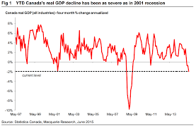 month of canadian thanksgiving recession watch fear and loathing in canada u0027s economy