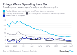 us bureau of economic analysis where all that retail spending went bloomberg
