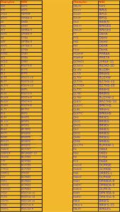 tabella conversione candele tabella conversione candele vespa club lele novara
