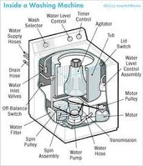 pedal powered washing machine google search green living tips