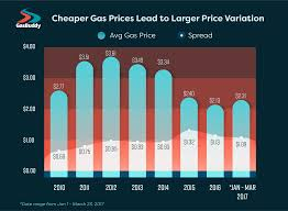 Average Gas Price by More Americans Overpay At The Pump When Gas Prices Are Low