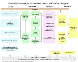 ace logic model violence prevention injury center cdc