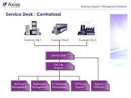 help desk organizational structure marvelous itil service desk organizational structures y16 about