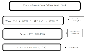Future Value Of Annuity Table Future Value Of Annuity Accountancy Knowledge