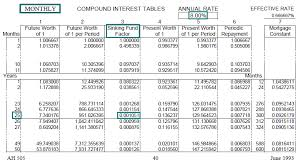 Future Value Of Annuity Table Time Value Of Money Board Of Equalization