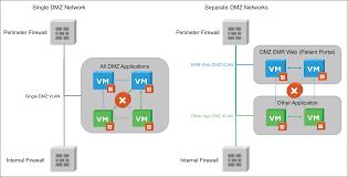 the vmware nsx platform healthcare series part 5 dmz anywhere the vmware nsx platform healthcare series part 5 dmz anywhere concept vwilmo