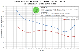 video compression testing x264 vs x265 crf in handbrake 0 10 5