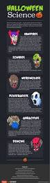 Halloween Graphic Novel by Halloween Monster Science Infographic