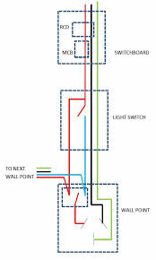 wall points wiring