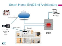 STMicroelectronics Smart Home Reference Design Luca Celetto - How to design a smart home