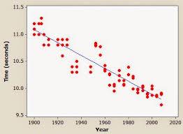 resourceaholic scatter graphs