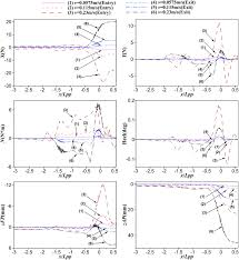numerical prediction of the hydrodynamic forces on a post panamax