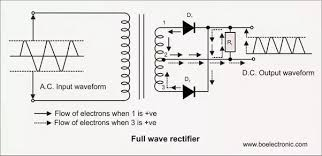 what is a rectifier and why is it needed what are the types of