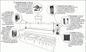 commercial kitchen ventilation design kitchen incredible commercial hood design exhaust plan amazing