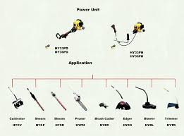 outdoor power tools patio garden amazoncom pictures and names