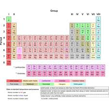 Periodic Table Test The First Periodic Table Of Elements And Dmitri Mendeleev His