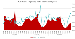 what day has the best deals black friday or cyber monday publisher network trends thanksgiving black friday u0026 cyber