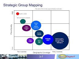 crafting business and supply chain strategies ppt video online