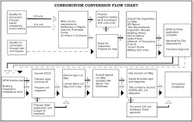 San Francisco Property Information Map by San Francisco Condominium Conversion Eligibility And Process