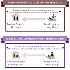 nominated bank lc letter of credit