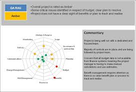 qa template framework info u2014 pm majik members area