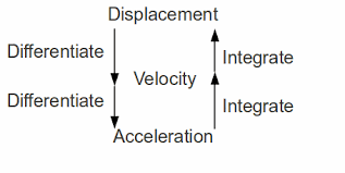 acceleration velocity and displacement