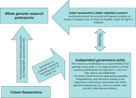 how to write recommendations in a research paper research ethics recommendations for whole genome research png