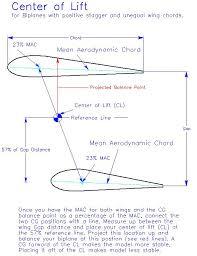 aerodynamic chord balancing bipes the right cg for safe flights model airplane news