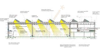 athena automation industrial building transsolar klimaengineering