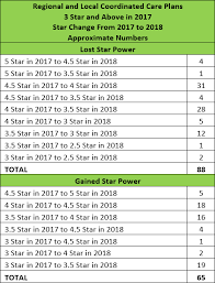 Star Table Mixed Star News For Medicare Advantage And Standalone Part D Plans