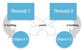Map In Java How To Avoid Deadlock In Java Threads