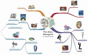 map for how to teach mind mapping and how to make a mind map inspiration