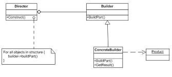 builder pattern in java 8 test data creation in salesforce using builder pattern modelit