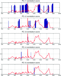 feature driven classification of raman spectra for real time