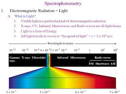 Is Light Energy Spectrophotometry Electromagnetic Radiation U003d Light What Is Light