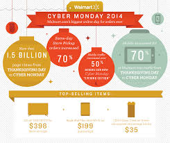 walmart cyber monday results 2014