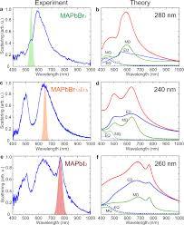 si ge de la soci t g n rale light emitting halide perovskite nanoantennas