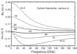 Armchair Carbon Nanotubes Dynamic Conductivity Of Armchair Carbon Nanotube For Various M