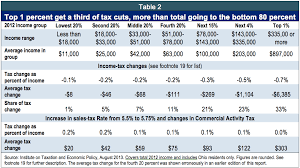 earned income tax table overview ohio s 2014 15 budget