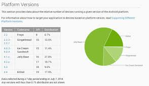 android distribution kitkat now running on 17 9 of android devices as android l