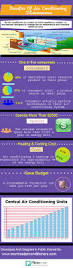 Always Comfortable Heating And Air Conditioning 27 Best Hvac U0026 Plumbing Infographics Images On Pinterest Energy