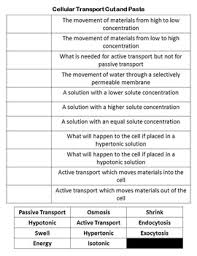 transport cut and paste review osmosis diffusion and tonicity