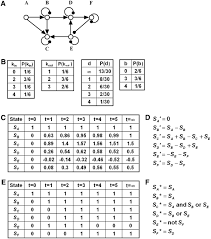 network inference analysis and modeling in systems biology