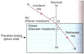 how fast does light travel in water vs air refraction of light