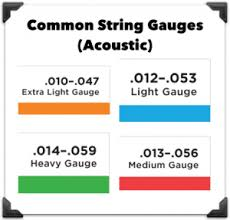 light electric guitar strings guitar strings 101 the definitive guide for acoustic electric