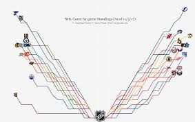 Nhl Standings Nhl Graphical Standings 11 5 17 West Is A Mess Edition Hockey