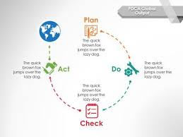 pdca designs toolkit a powerpoint template from presentermedia com
