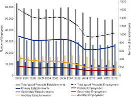 kitchen cabinet industry statistics the great recession s influence on indiana s wood products industry